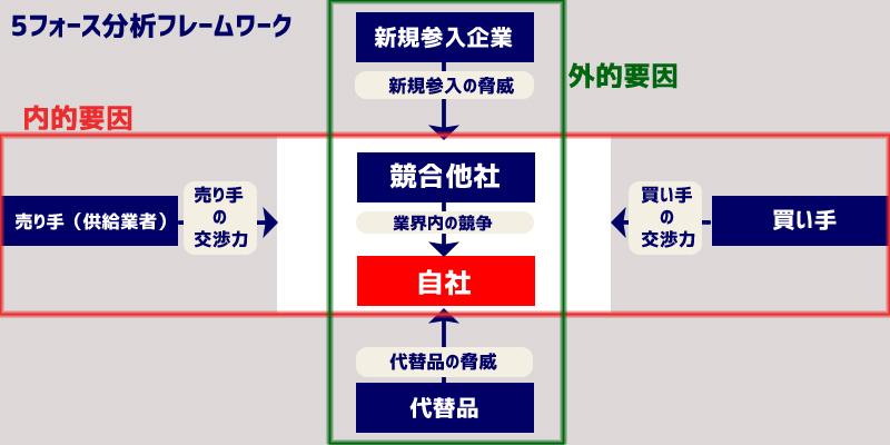 ファイブフォース分析のメリット