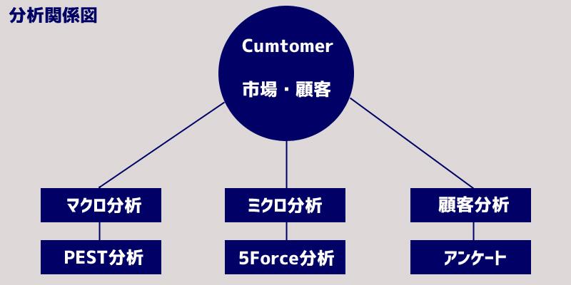 Customer分析関係図