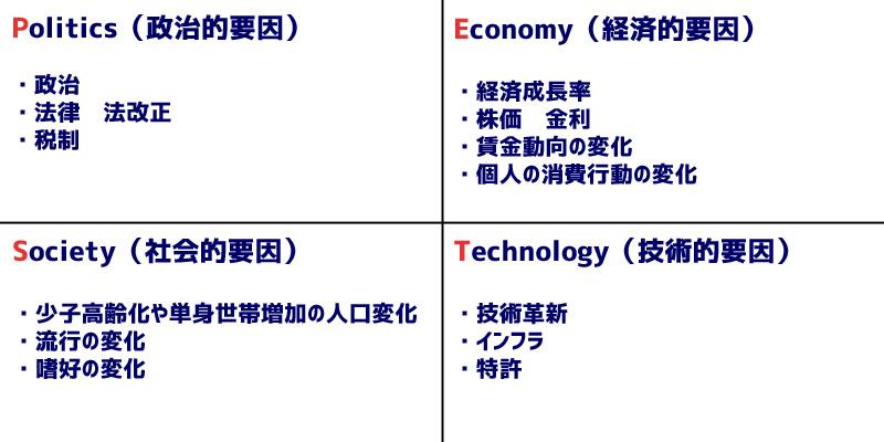 PEST分析図