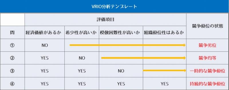 VRIO分析表