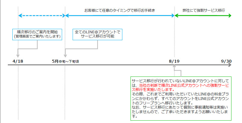 LINE@スケジュール