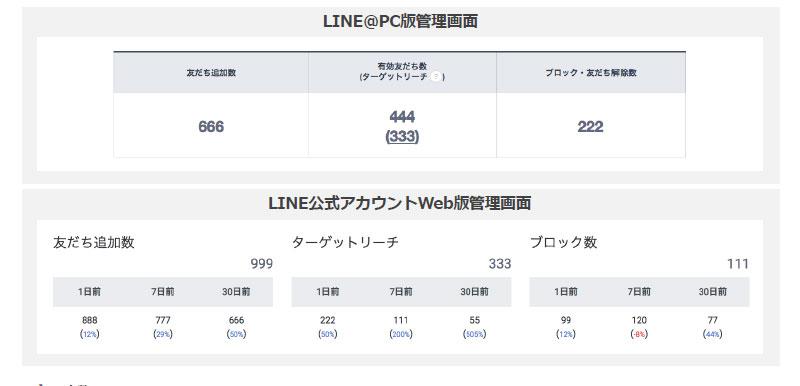 LINE@友達情報