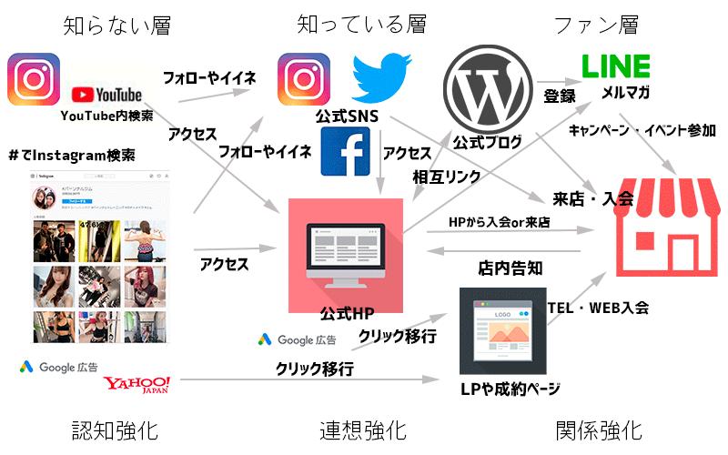 集客マップ 例