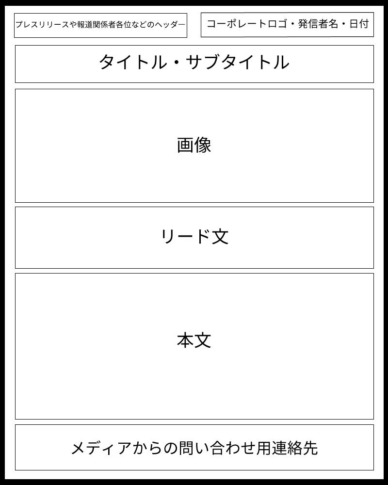 プレスリリース構成例