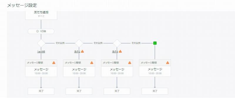 LINEステップ配信使い方 条件分岐 複数