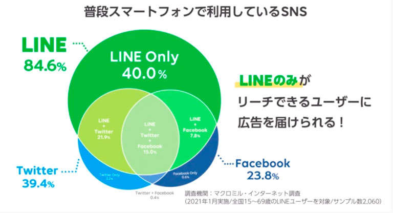 LINE ユーザー 割合