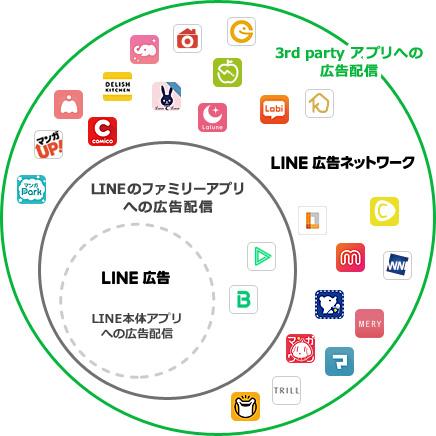 LINE広告ネットワーク 広告配置場所